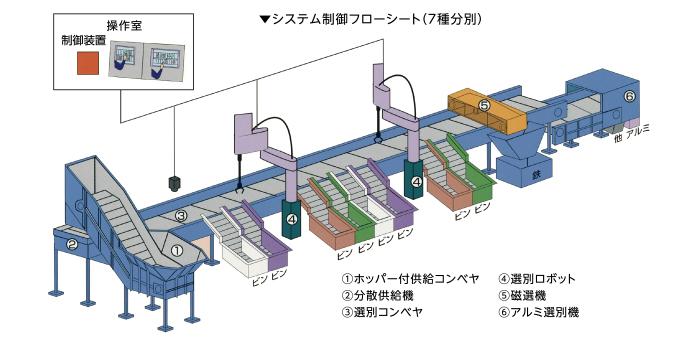 システム制御フローシート(7種分別)